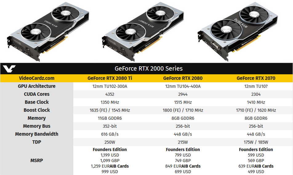 Nvidia RTX 2000 Series - Technology - Tactically Inept